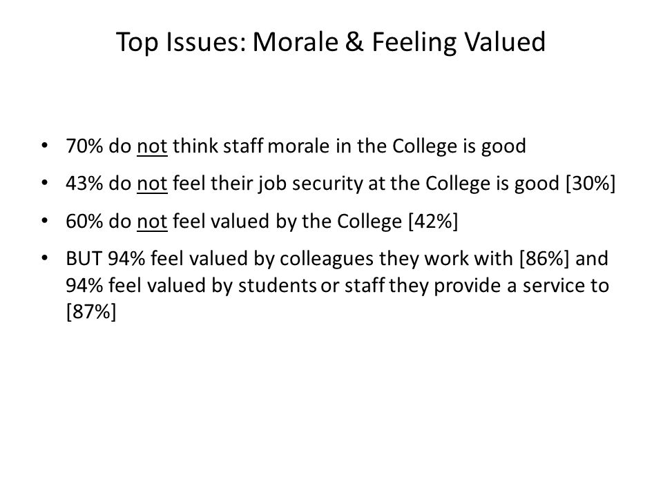 70% do not think staff morale in the College is good 43% do not feel their job security at the College is good [30%] 60% do not feel valued by the College [42%] BUT 94% feel valued by colleagues they work with [86%] and 94% feel valued by students or staff they provide a service to [87%] Top Issues: Morale & Feeling Valued
