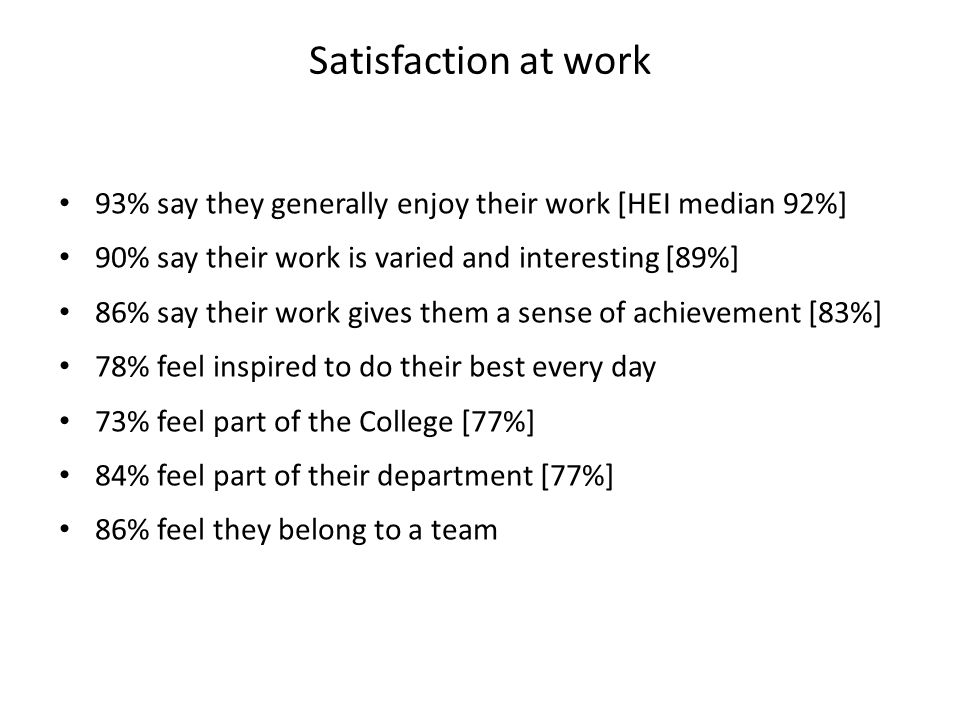 93% say they generally enjoy their work [HEI median 92%] 90% say their work is varied and interesting [89%] 86% say their work gives them a sense of achievement [83%] 78% feel inspired to do their best every day 73% feel part of the College [77%] 84% feel part of their department [77%] 86% feel they belong to a team Satisfaction at work