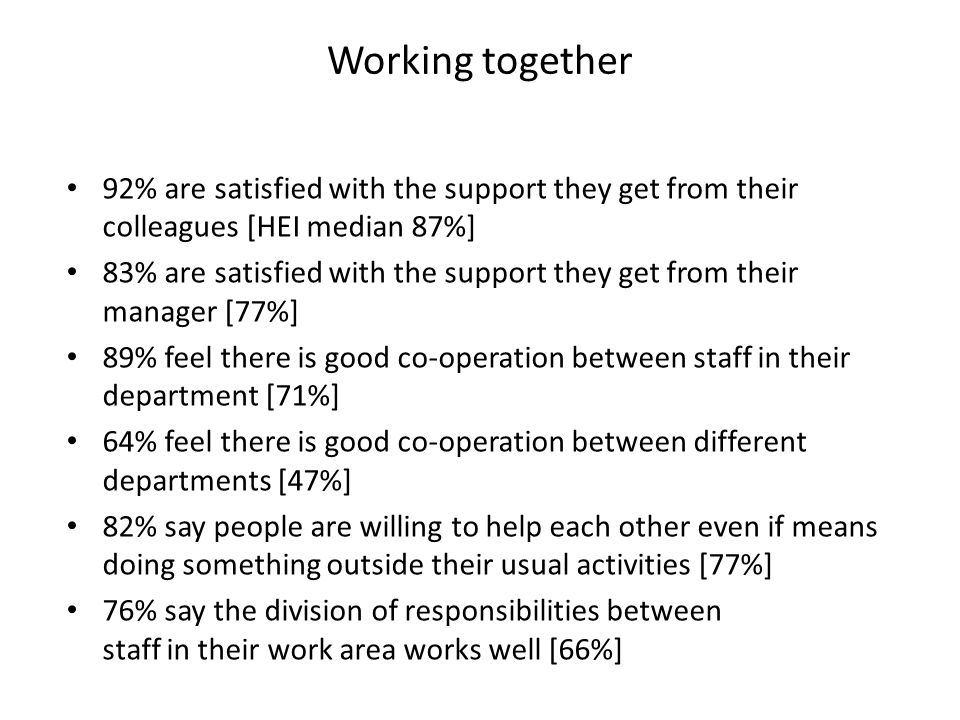 92% are satisfied with the support they get from their colleagues [HEI median 87%] 83% are satisfied with the support they get from their manager [77%