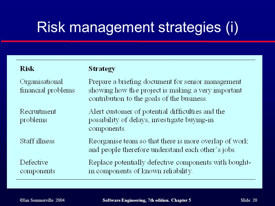 ©Ian Sommerville 2004Software Engineering, 7th edition. Chapter 5 Slide 20 Risk management strategies (i)