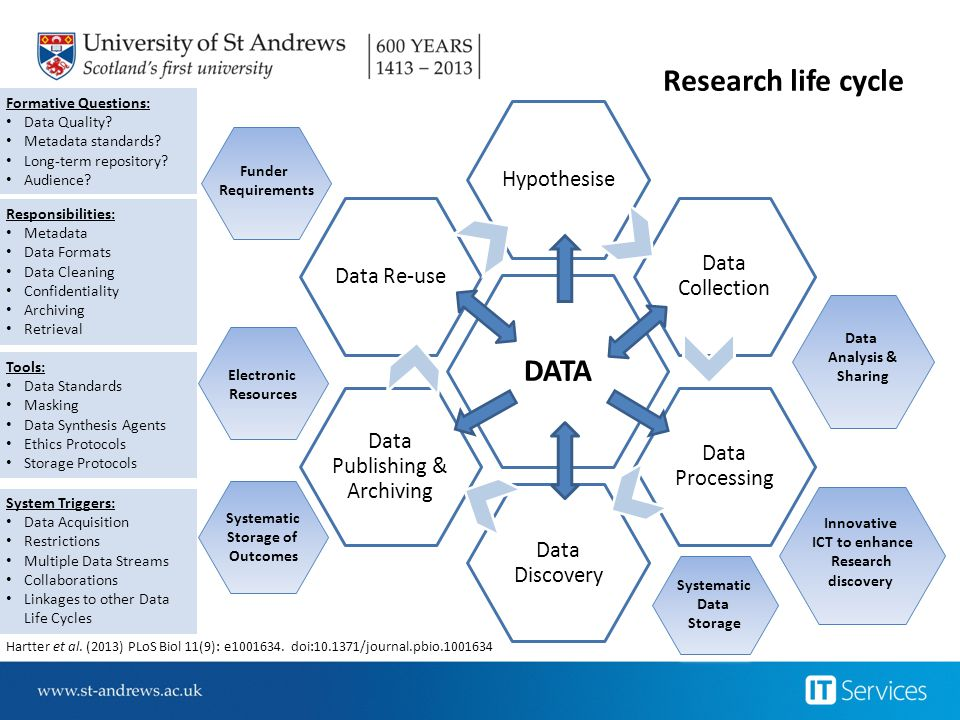 DATA Hypothesise Data Collection Data Processing Data Discovery Data Publishing & Archiving Data Re-use Research life cycle Formative Questions: Data