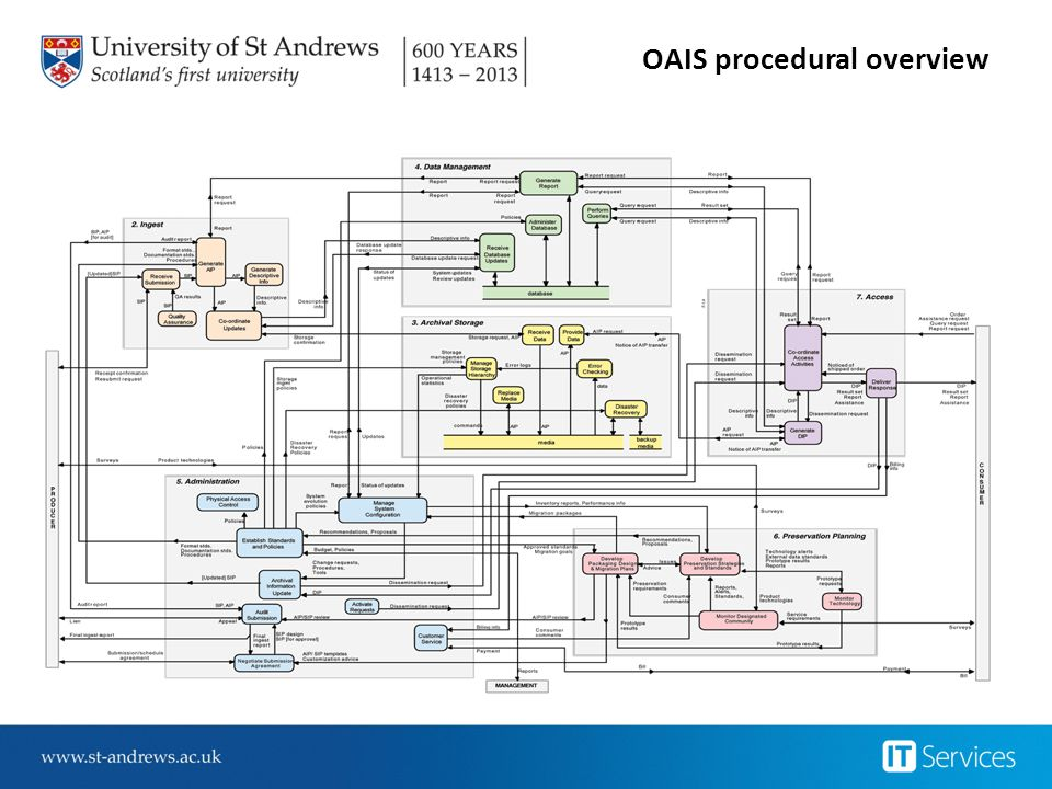 OAIS procedural overview