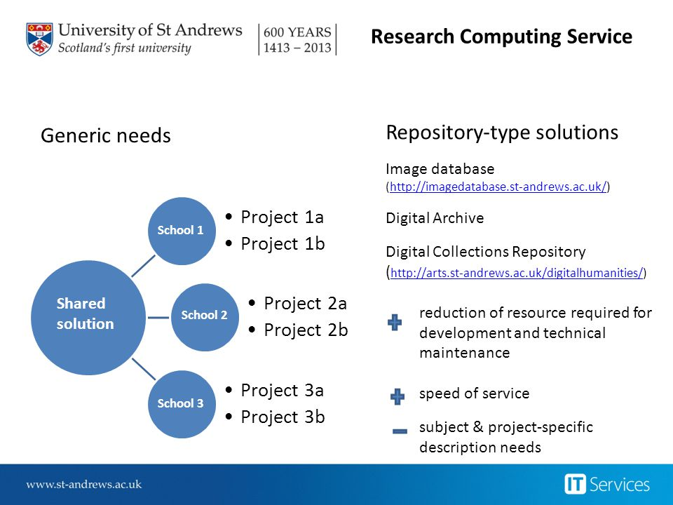 Research Computing Service Generic needs School 1 Project 1a Project 1b School 2 Project 2a Project 2b School 3 Project 3a Project 3b Shared solution Repository-type solutions Image database (http://imagedatabase.st-andrews.ac.uk/)http://imagedatabase.st-andrews.ac.uk/ Digital Archive Digital Collections Repository ( http://arts.st-andrews.ac.uk/digitalhumanities/) http://arts.st-andrews.ac.uk/digitalhumanities/ reduction of resource required for development and technical maintenance speed of service subject & project-specific description needs
