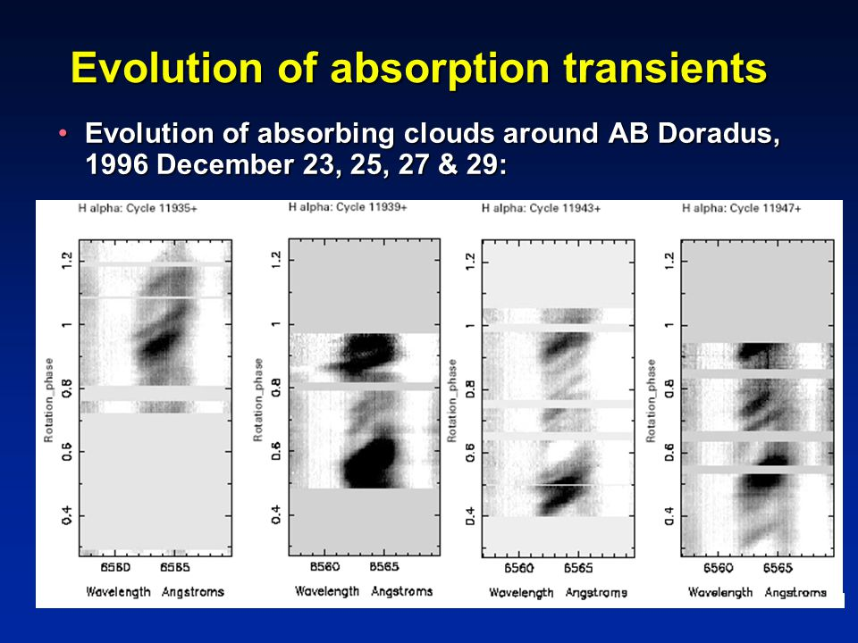 Evolution of absorption transients Evolution of absorbing clouds around AB Doradus, 1996 December 23, 25, 27 & 29:Evolution of absorbing clouds around AB Doradus, 1996 December 23, 25, 27 & 29: