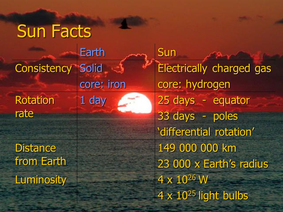 Sun Facts 4 x 10 26 W 4 x 10 25 light bulbs Luminosity 149 000 000 km 23 000 x Earth's radius Distance from Earth 25 days - equator 33 days - poles 'differential rotation' 1 day Rotation rate Electrically charged gas core: hydrogen Solid core: iron Consistency SunEarth