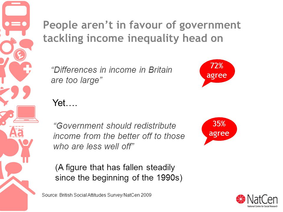 12 People aren't in favour of government tackling income inequality head on 72% agree Differences in income in Britain are too large Yet….