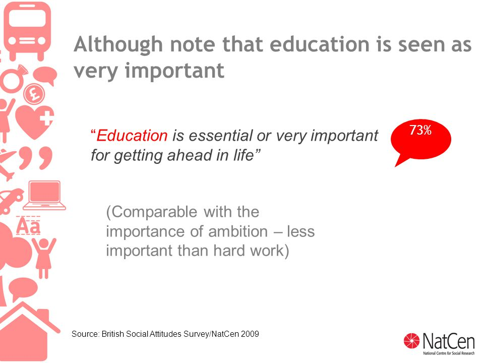 17 (Comparable with the importance of ambition – less important than hard work) Although note that education is seen as very important Education is essential or very important for getting ahead in life 73% Source: British Social Attitudes Survey/NatCen 2009