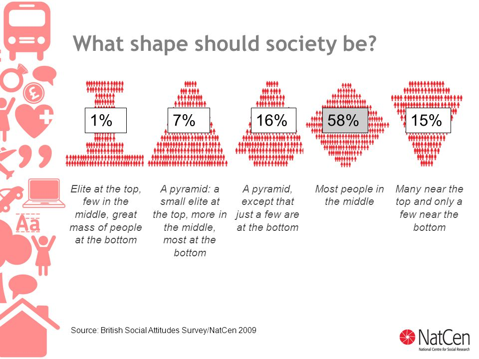 5 What shape should society be.