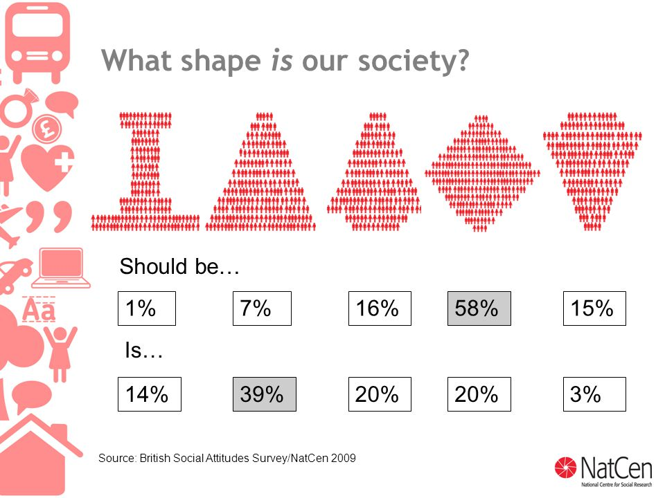 7 What shape is our society.