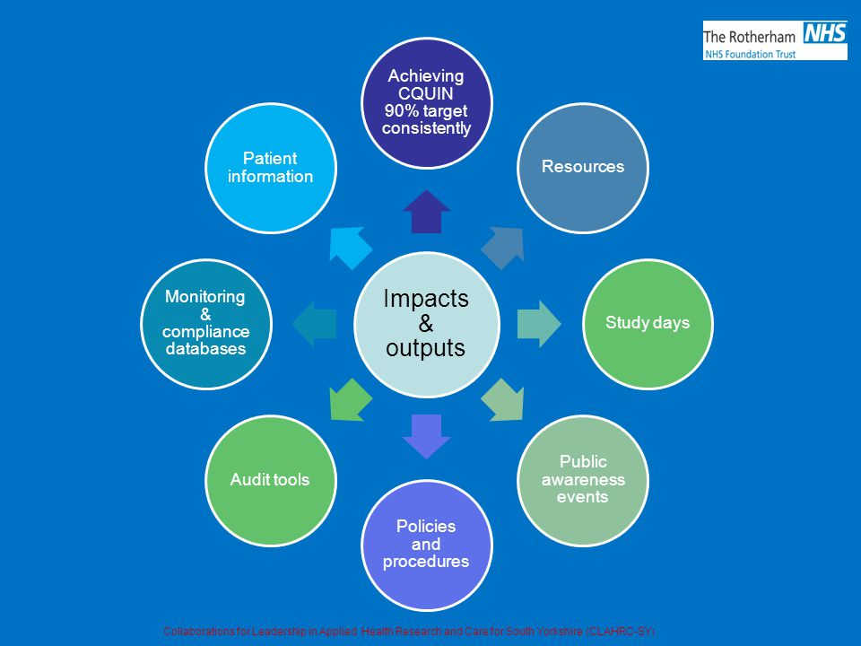 Impacts & outputs Achieving CQUIN 90% target consistently ResourcesStudy days Public awareness events Policies and procedures Audit tools Monitoring &