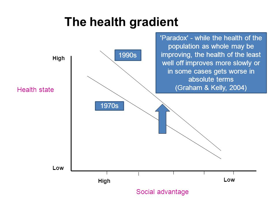 The health gradient Health state Social advantage High Low High Paradox - while the health of the population as whole may be improving, the health of the least well off improves more slowly or in some cases gets worse in absolute terms (Graham & Kelly, 2004) 1970s 1990s