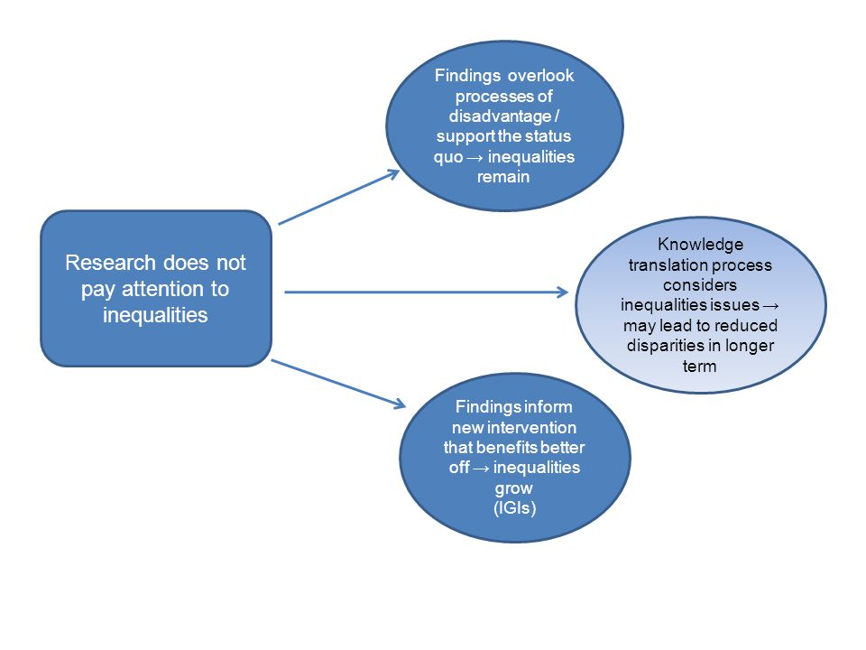 Research does not pay attention to inequalities Findings overlook processes of disadvantage / support the status quo → inequalities remain Knowledge translation process considers inequalities issues → may lead to reduced disparities in longer term Findings inform new intervention that benefits better off → inequalities grow (IGIs)