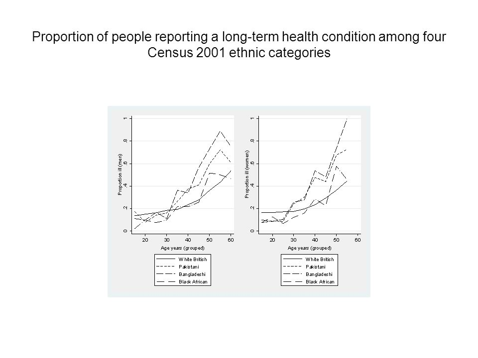 Proportion of people reporting a long-term health condition among four Census 2001 ethnic categories