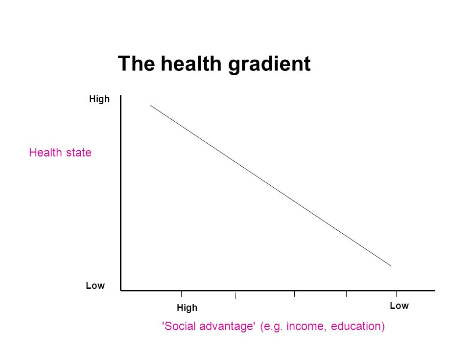 The health gradient Health state Social advantage (e.g. income, education) High Low High