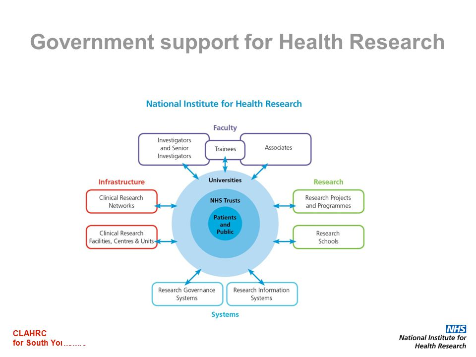 CLAHRC for South Yorkshire CLAHRC for South Yorkshire Government support for Health Research