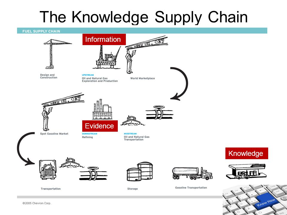 The Knowledge Supply Chain Information Evidence Knowledge