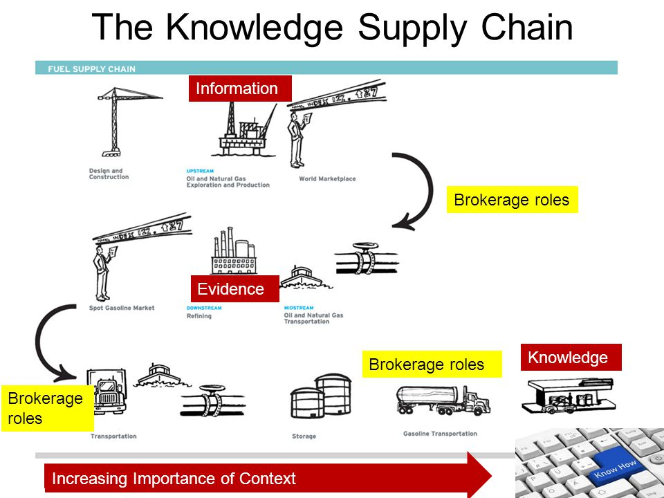 The Knowledge Supply Chain Information Evidence Knowledge Brokerage roles Increasing Importance of Context