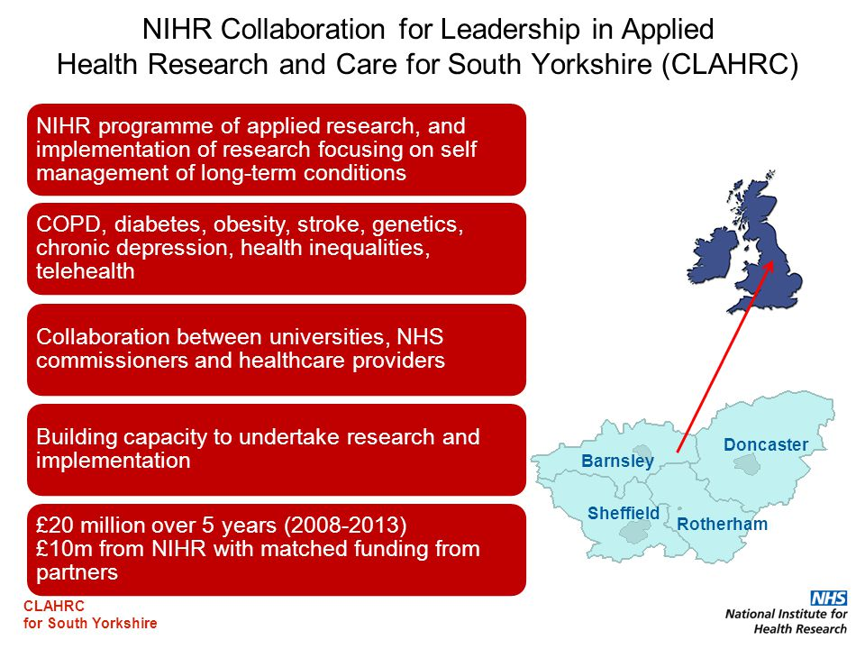 CLAHRC for South Yorkshire NIHR Collaboration for Leadership in Applied Health Research and Care for South Yorkshire (CLAHRC) NIHR programme of applied research, and implementation of research focusing on self management of long-term conditions COPD, diabetes, obesity, stroke, genetics, chronic depression, health inequalities, telehealth Collaboration between universities, NHS commissioners and healthcare providers Building capacity to undertake research and implementation £20 million over 5 years ( ) £10m from NIHR with matched funding from partners Barnsley Doncaster Rotherham Sheffield
