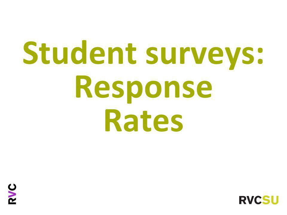 Student surveys: Response Rates