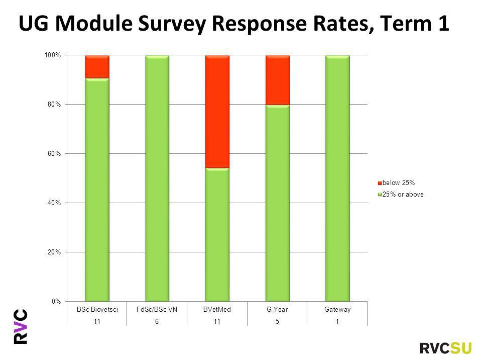 UG Module Survey Response Rates, Term 1