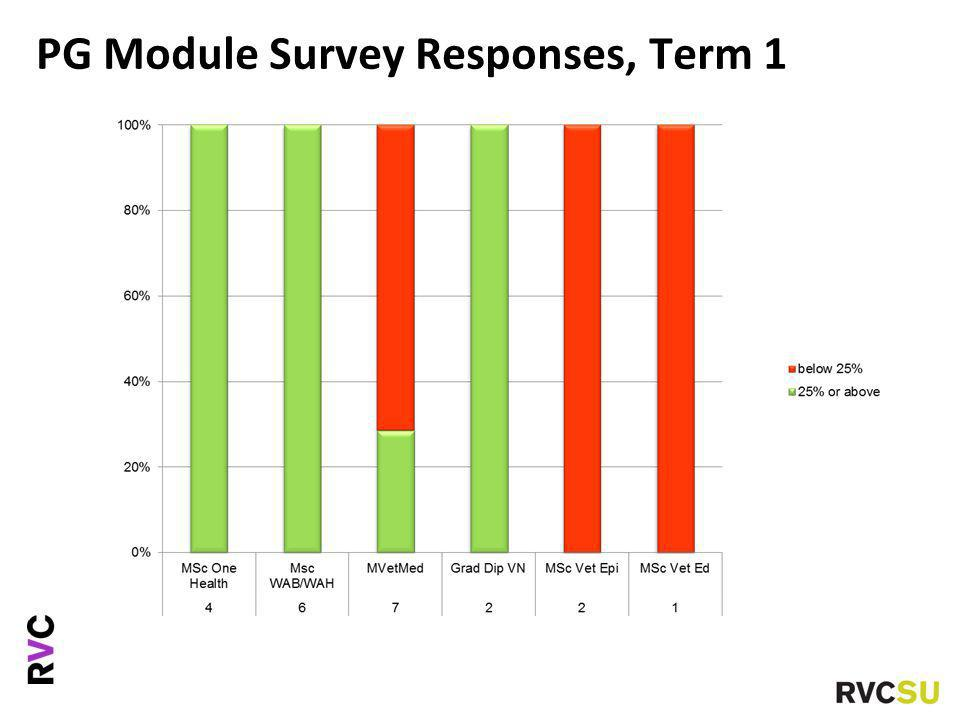 PG Module Survey Responses, Term 1