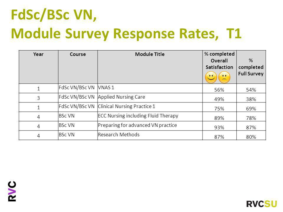 FdSc/BSc VN, Module Survey Response Rates, T1 YearCourseModule Title % completed Overall Satisfaction % completed Full Survey 1 FdSc VN/BSc VNVNAS 1 56%54% 3 FdSc VN/BSc VNApplied Nursing Care 49%38% 1 FdSc VN/BSc VNClinical Nursing Practice 1 75%69% 4 BSc VNECC Nursing including Fluid Therapy 89%78% 4 BSc VNPreparing for advanced VN practice 93%87% 4 BSc VNResearch Methods 87%80%