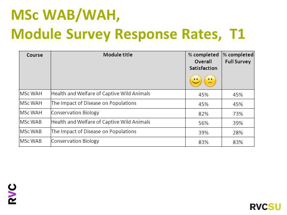 MSc WAB/WAH, Module Survey Response Rates, T1 CourseModule title% completed Overall Satisfaction % completed Full Survey MSc WAHHealth and Welfare of Captive Wild Animals 45% MSc WAHThe Impact of Disease on Populations 45% MSc WAHConservation Biology 82%73% MSc WABHealth and Welfare of Captive Wild Animals 56%39% MSc WABThe Impact of Disease on Populations 39%28% MSc WABConservation Biology 83%