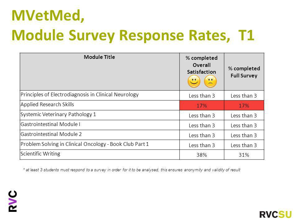 MVetMed, Module Survey Response Rates, T1 * at least 3 students must respond to a survey in order for it to be analysed, this ensures anonymity and validity of result Module Title % completed Overall Satisfaction % completed Full Survey Principles of Electrodiagnosis in Clinical Neurology Less than 3 Applied Research Skills 17% Systemic Veterinary Pathology 1 Less than 3 Gastrointestinal Module I Less than 3 Gastrointestinal Module 2 Less than 3 Problem Solving in Clinical Oncology - Book Club Part 1 Less than 3 Scientific Writing 38%31%