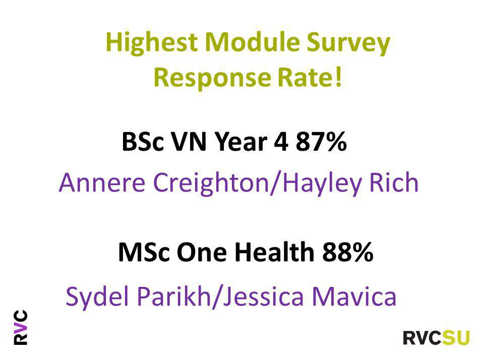 Highest Module Survey Response Rate.