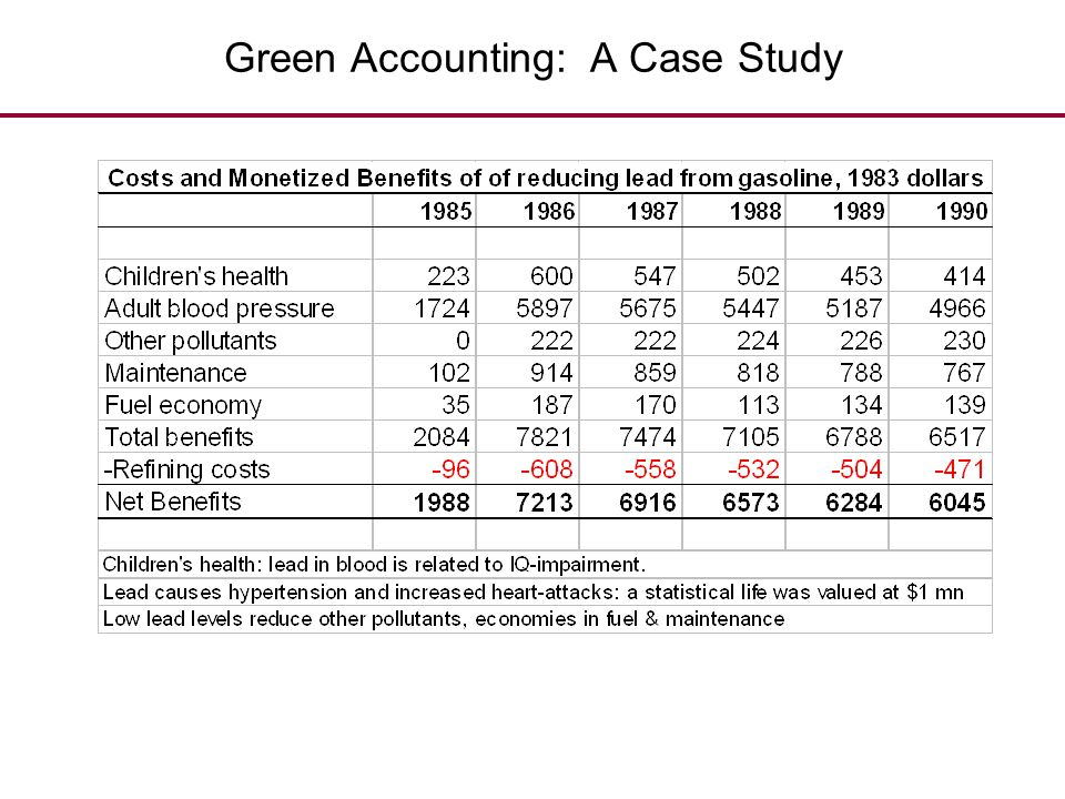 Green Accounting: A Case Study