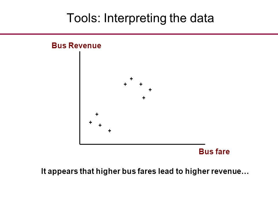 Tools: Interpreting the data + + + ++ + + + + Bus fare Bus Revenue It appears that higher bus fares lead to higher revenue…