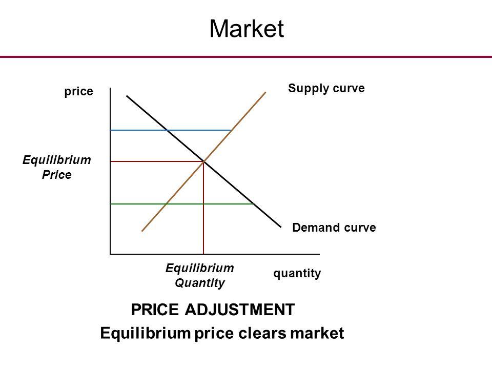 Market Demand curve quantity price Equilibrium Quantity Equilibrium Price PRICE ADJUSTMENT Equilibrium price clears market Supply curve