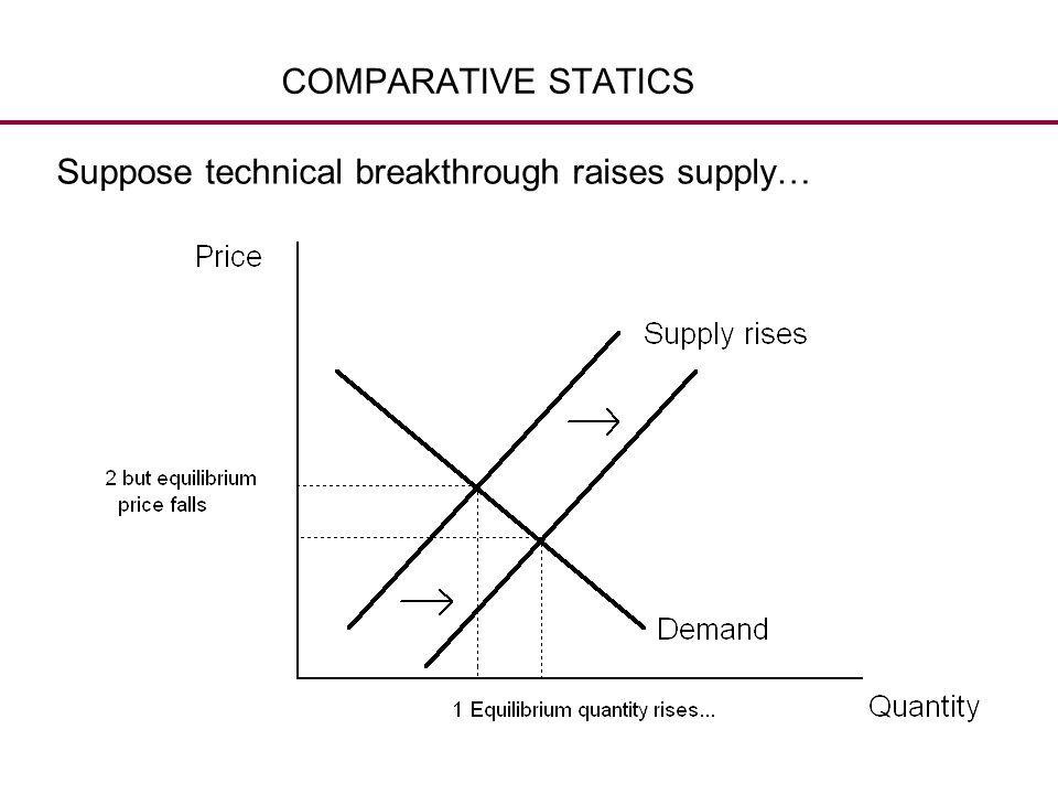 COMPARATIVE STATICS Suppose technical breakthrough raises supply…
