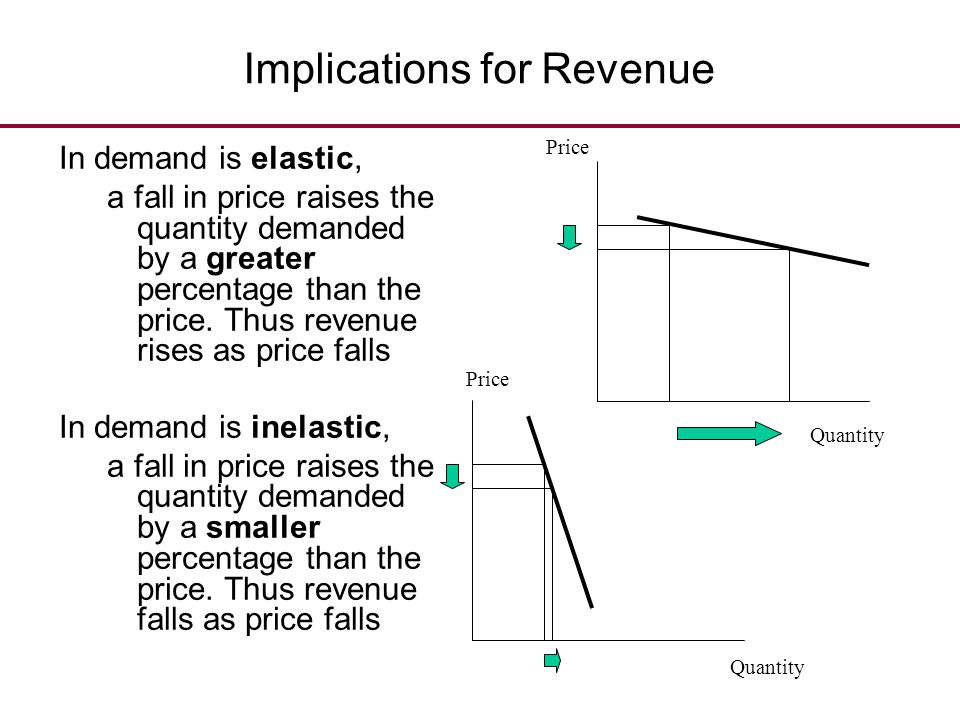 Implications for Revenue In demand is elastic, a fall in price raises the quantity demanded by a greater percentage than the price. Thus revenue rises
