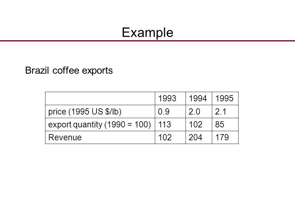 Example Brazil coffee exports 199319941995 price (1995 US $/lb)0.92.02.1 export quantity (1990 = 100)11310285 Revenue102204179