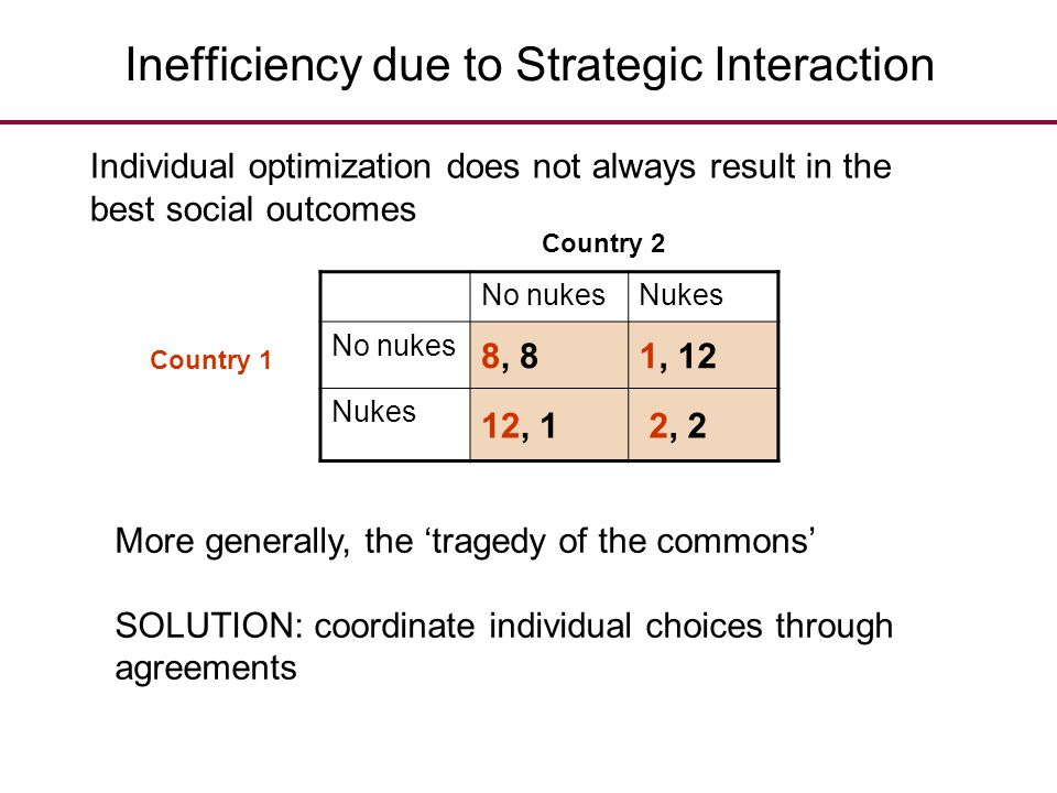 Inefficiency due to Strategic Interaction No nukesNukes No nukes 8, 81, 12 Nukes 12, 1 2, 2 More generally, the 'tragedy of the commons' SOLUTION: coo