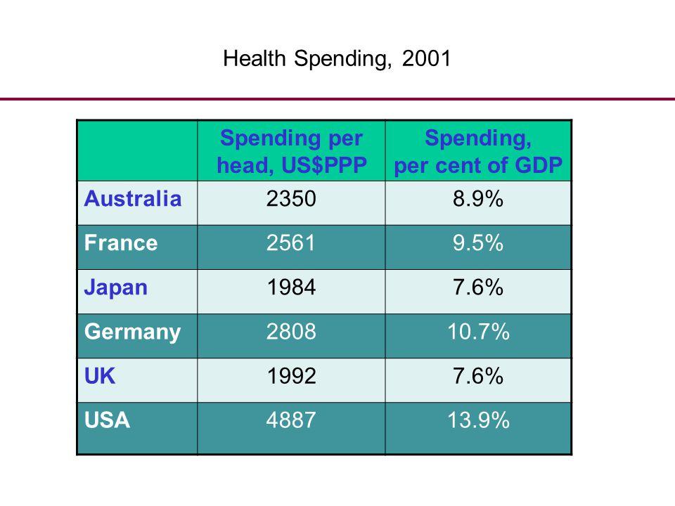 Health Spending, 2001 Spending per head, US$PPP Spending, per cent of GDP Australia23508.9% France25619.5% Japan19847.6% Germany280810.7% UK19927.6% U