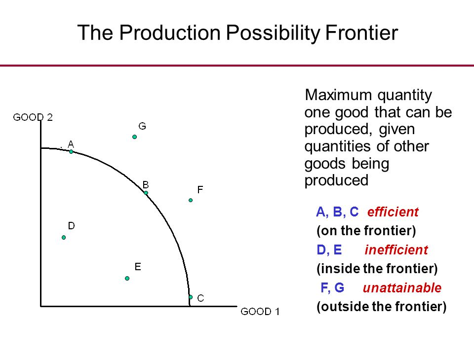 The Production Possibility Frontier Maximum quantity one good that can be produced, given quantities of other goods being produced A, B, C efficient (