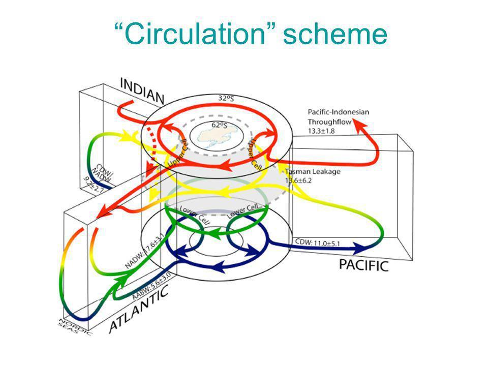 """""""Circulation"""" scheme"""