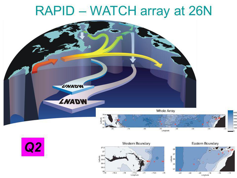 RAPID – WATCH array at 26N Q2
