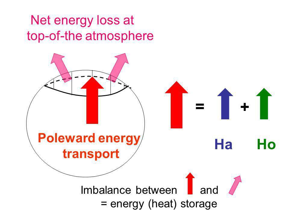 Anthropogenic forcing Net surface ocean heating Upper ocean cooling via diabatic processes Upper ocean cooling via mass exchange with deep ocean Large vertical ocean heat transport