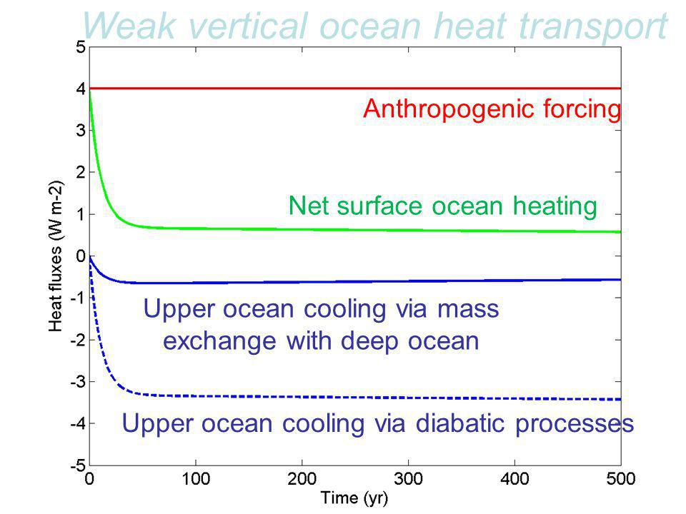 Anthropogenic forcing Net surface ocean heating Upper ocean cooling via diabatic processes Upper ocean cooling via mass exchange with deep ocean Weak