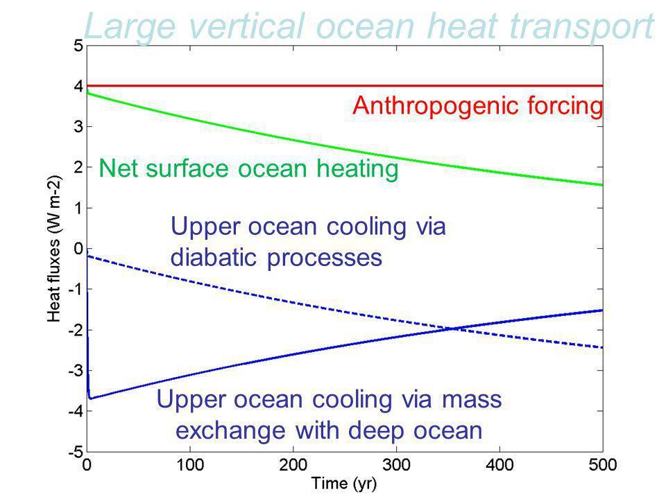 Anthropogenic forcing Net surface ocean heating Upper ocean cooling via diabatic processes Upper ocean cooling via mass exchange with deep ocean Large