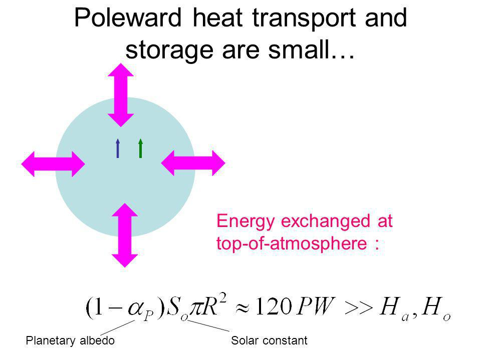 Poleward heat transport and storage are small… Energy exchanged at top-of-atmosphere : Planetary albedoSolar constant