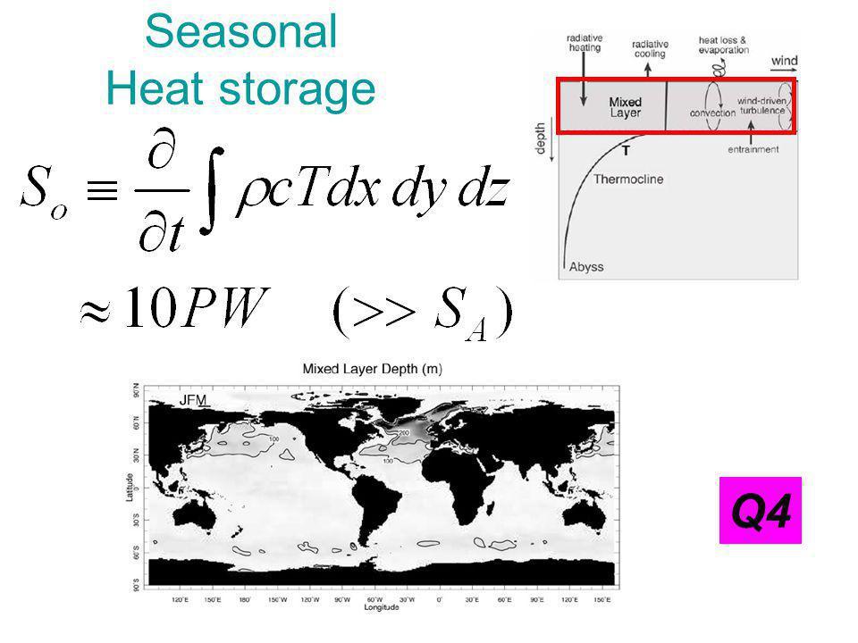 Upper (0-750m) ocean heat content vs TOA imbalance: observations Wong et al (2006)