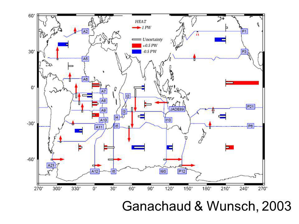 Ocean heat uptake in wind driven gyres Global downward ocean heat transport driven by winds.