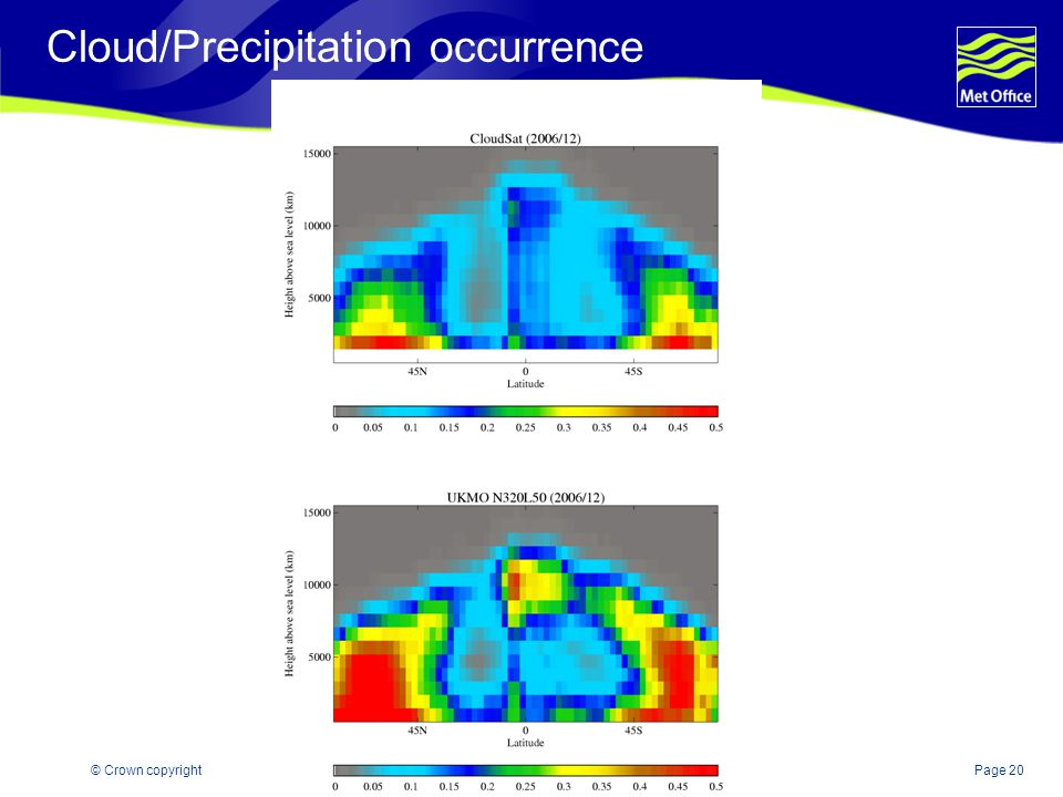 Page 20© Crown copyright Cloud/Precipitation occurrence