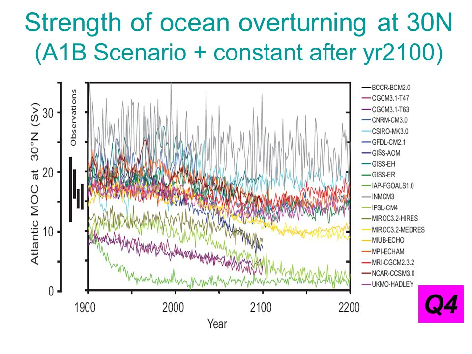 Strength of ocean overturning at 30N (A1B Scenario + constant after yr2100) Q4