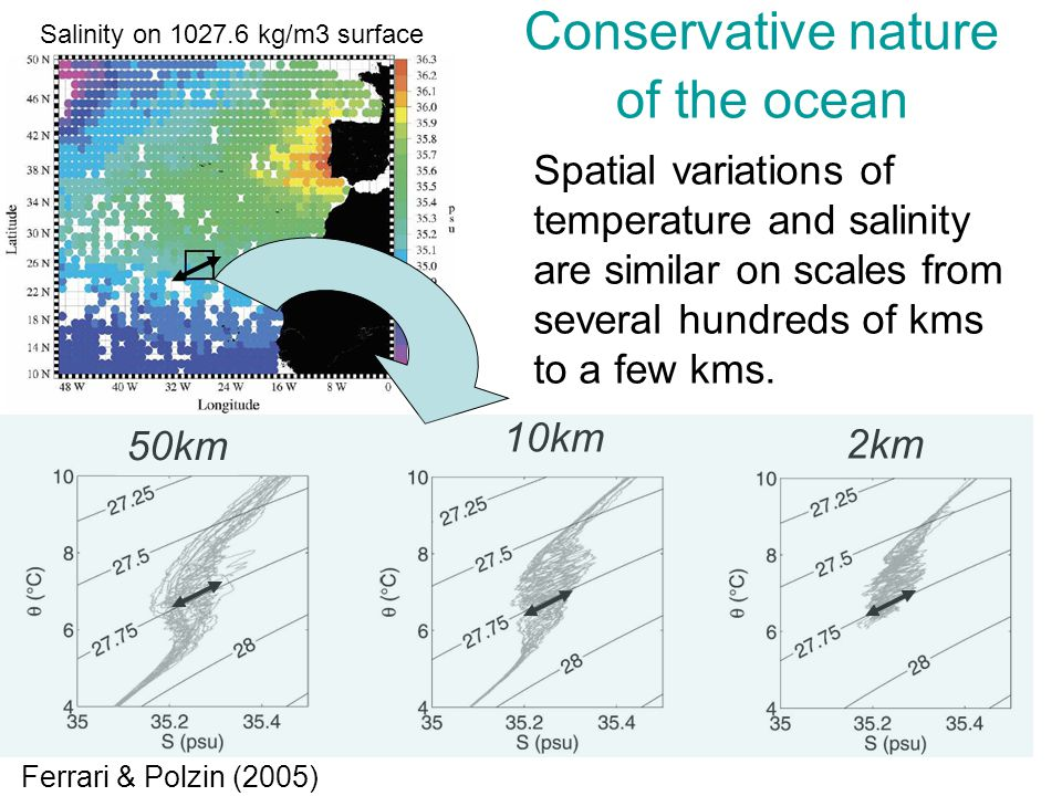 Conservative nature of the ocean 50km 10km 2km Spatial variations of temperature and salinity are similar on scales from several hundreds of kms to a few kms.