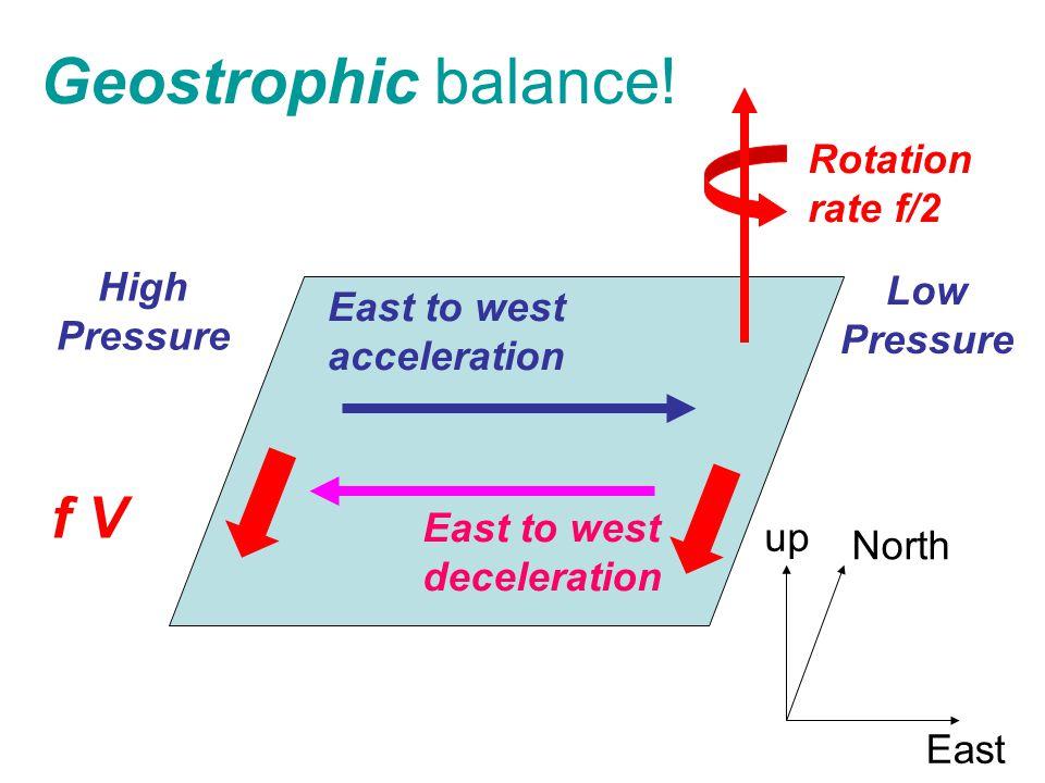 Geostrophic balance.